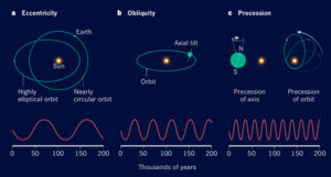 Future Consequences of the Milankovitch Cycles